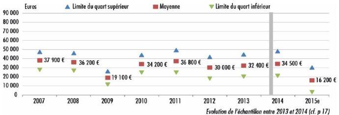 Résultat courant avant impôts et cotisations sociales (RCAI)/UMO exploitant en lait spécialisé de plaine.
