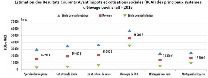 Estimation des résultats courants avant impôts et cotisations sociales (RCAI) des principaux systèmes d'élevage bovins lait en 2015.