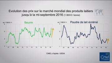 Le recul de la production europ�enne produit ses effets sur les prix