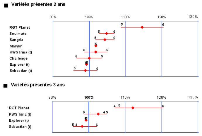 Figure 1: Rendements pluriannuels des principales variétés d'orge de printemps