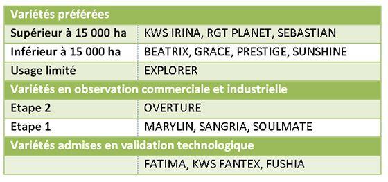 Tableau 1: Liste des variétés d'orge d'hiver préférées des malteurs et brasseurs de France (récolte 2017)