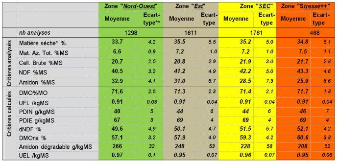 Valeur moyennes de composition chimique et valeurs alimentaires des maïs fourrage fermentés (= à l'ouverture du silo) 2016