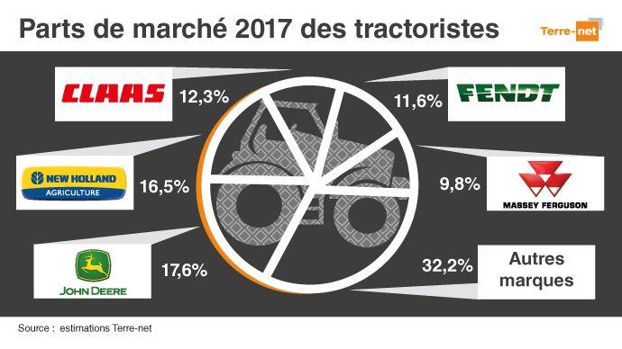 Le top 5 des parts de marché tracteurs 2016 en France