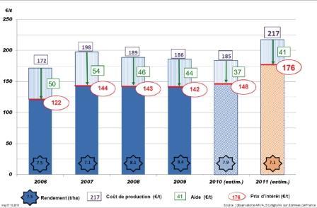 Le coût de production « complet » à la tonne, ainsi que le prix d'intérêt, sont les plus élevés des six dernières récoltes. Sources Observatoire Arvalis-Unigrains (données Cer-France), Ipampa, enquête Orama. Cliquer pour agrandir.