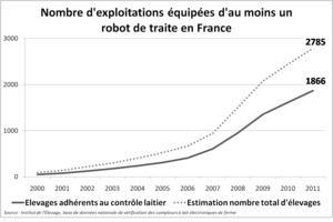 Nombre de robots de traite en France