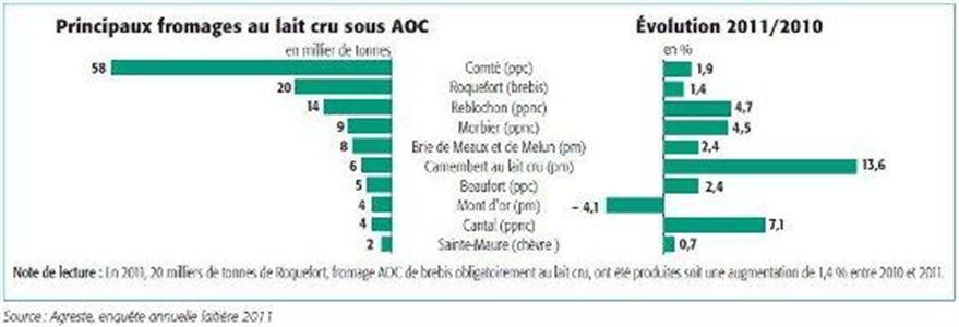 Fromages au lait cru 2011