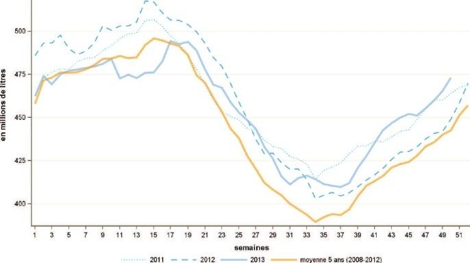 Collecte de lait en novembre et d�cembre - L�ann�e se finit avec une hausse de la production de 5 % en rythme annuel