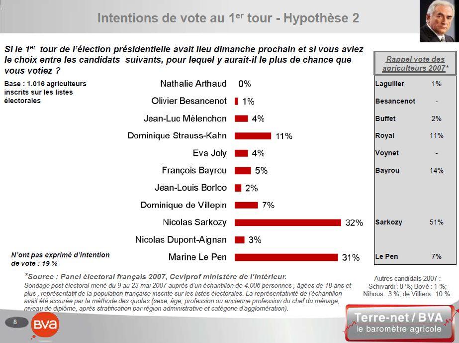 Intentions de vote des agriculteurs au premier tour de la Présidentielles 2012 dans l'hypothèse d'une candidature de Dominique Strauss-Kahn pour le PS.