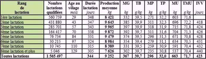 Résultats de contrôle laitier 2018 en Prim'holstein