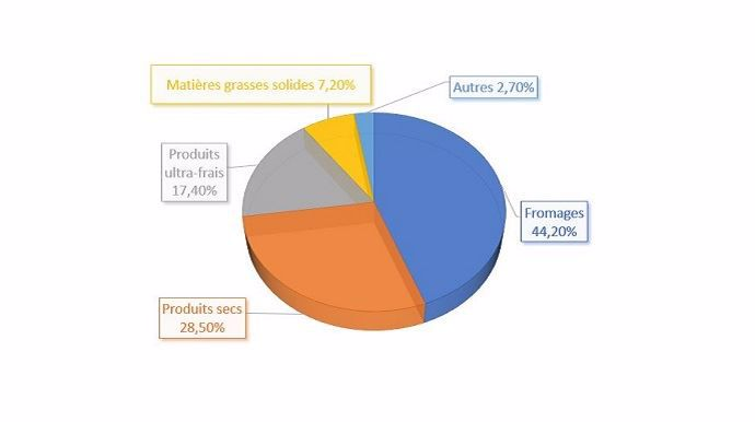 repartition exportations francaises produits laitiers par famille