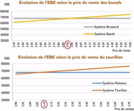 Evolution de l'EBE selon le prix de vente des boeufs ou des taurillons.