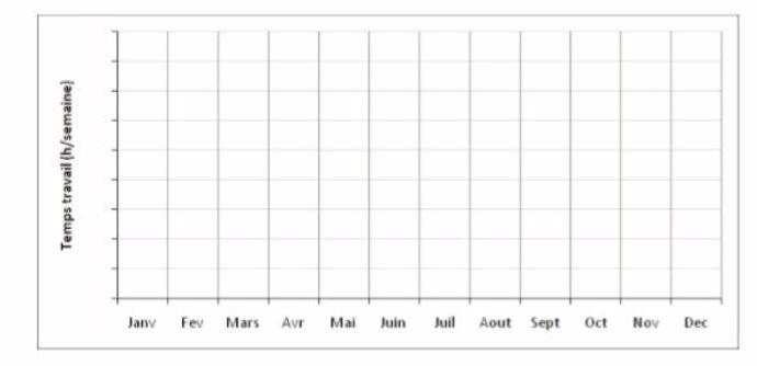 graphe pointes de travail sur l'année