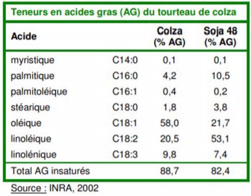 Composition en acides gras du tourteau de colza et soja