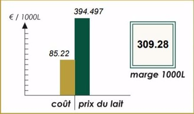 Coût alimentaire VS prix du lait: calcul de marge aux 1000l