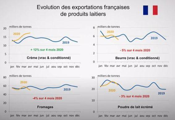 Évolution des exportations françaises de produits laitiers
