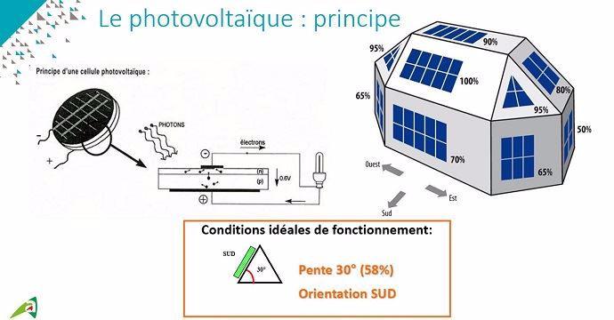 Photovoltaïque: les conditions idéales d'installation.