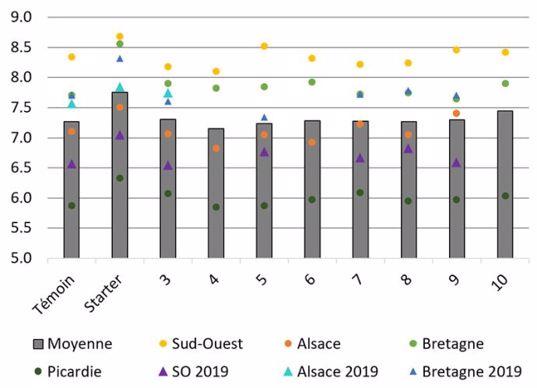 Stade foliaire (nombre de feuilles) mesuré dans 7 essais ARVALIS en 2019 et 2020, sur 8 produits «biostimulants» appliqués sur la semence de maïs, comparés à un témoin (TS fongicide de base) et une modalité starter (TS fongicide de base + engrais starter DAP)