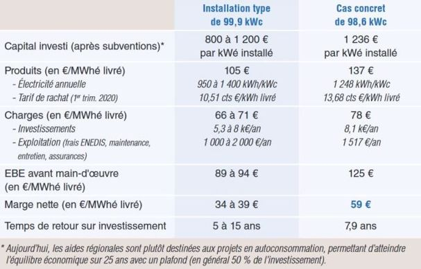 Installation photovoltaïque: combien ça coûte et combien ça rapporte?