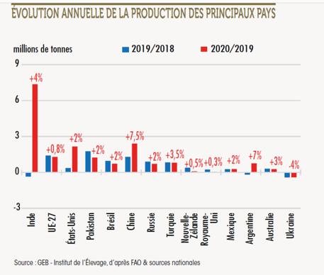 Évolution annuelle de la production laitière dans les principaux pays producteurs