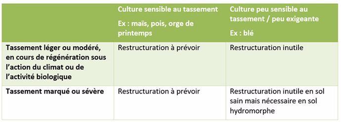 Nécessité de régénération en fonction de l'intensité du tassement et de la sensibilité des cultures