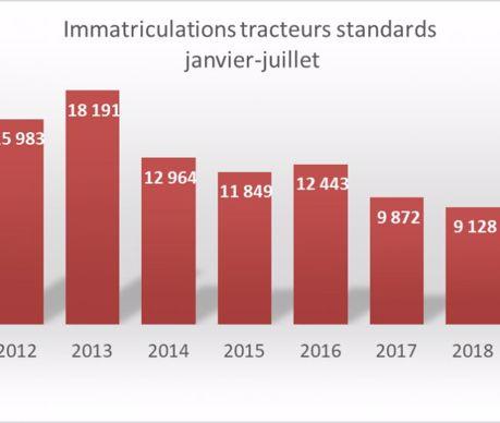 Cumul des immatriculations de tracteurs standards janvier-juillet (source Axema)