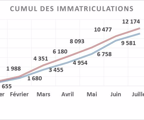 Cumul des immatriculations de tracteurs (source Axema)
