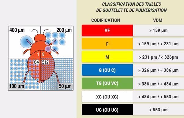 classification des tailles de gouttelettes