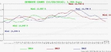 Forte baisse du cours moyen