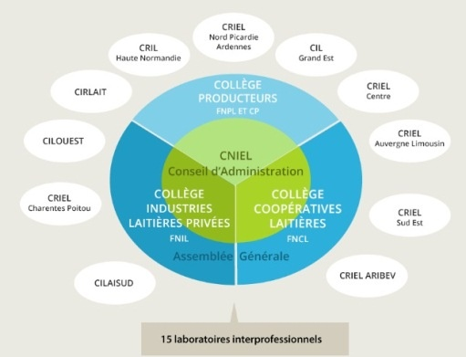 Les membres des différents collèges du CNIEL (interprofession laitière,