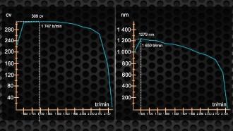 Les courbes moteurs obtenues après le passage au banc de puissance sur price de force.