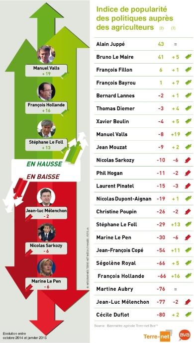 Indice de popularité des leaders politiques et syndicaux auprès des agriculteurs
