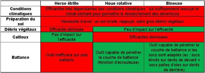 Tableau 1: Efficacité etsélectivité selon les conditions du sol