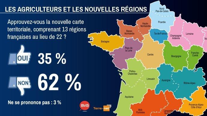Opinion des agriculteurs sur la nouvelle carte territoriale à 13 régions en France au lieu de 22
