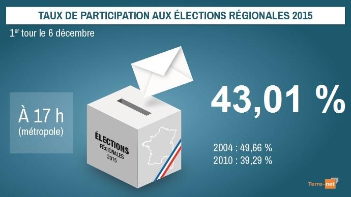 Taux de participation au premier tour des élections régionales 2015 à 17h.