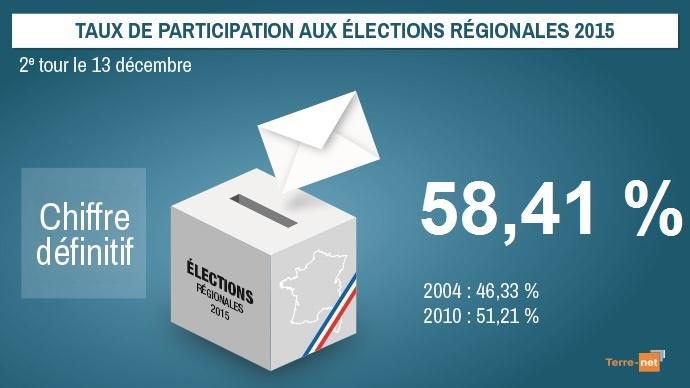 Participation aux élections régionales 2015 - Chiffres définitifs
