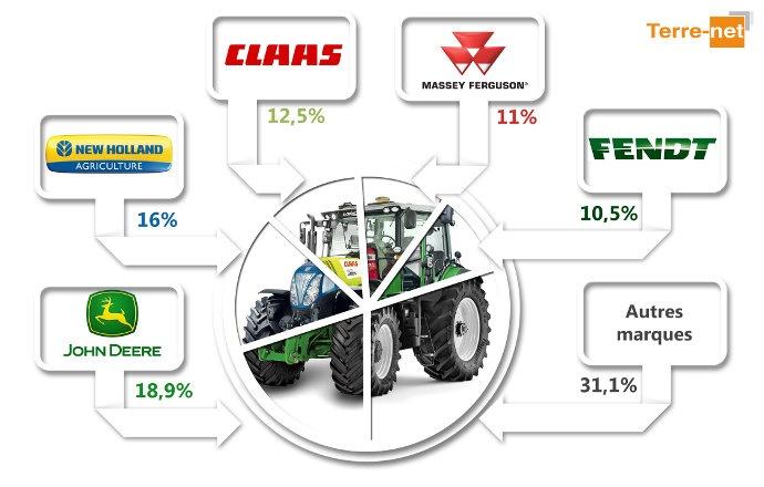 Le top 5 des Parts de marché Tracteurs en France