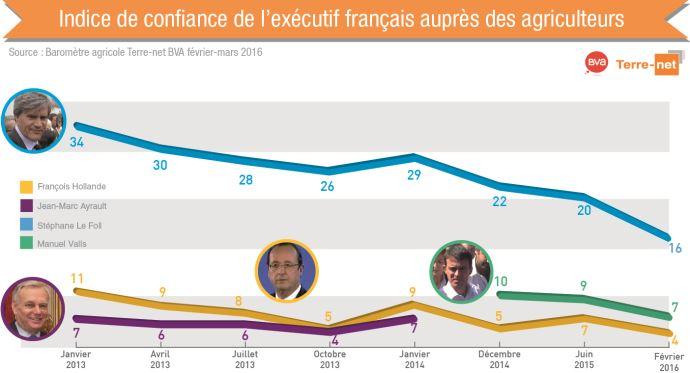 Indice de confiance de l'exécutif français (Le Foll, Valls, Hollande) auprès des agriculteurs
