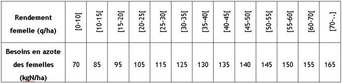 Tableau 2: quantité d'azote absorbée par le maïs semence par niveau de production