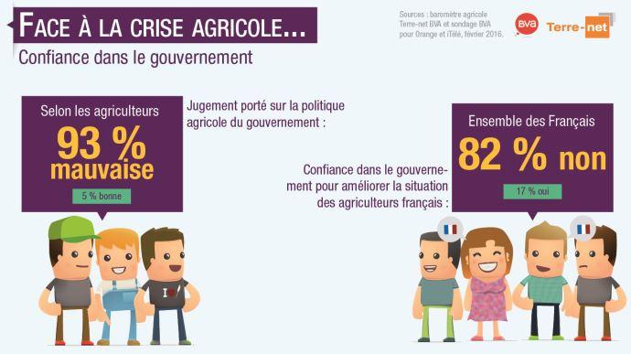 Sondage sur la confiance envers le gouvernement pour la politique agricole