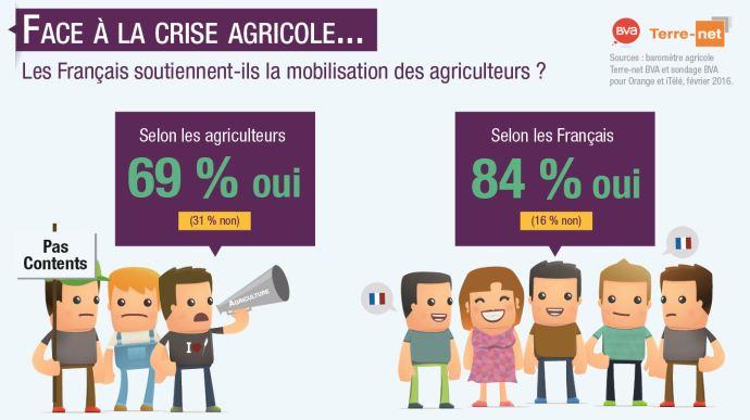 Sondage: les Français soutiennent-ils la mobilisation des agriculteurs?