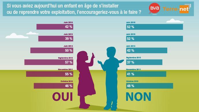 Graphique sur l'évolution depuis 2010 du% d'agriculteurs qui encouragent ou non leurs enfants à s'installer
