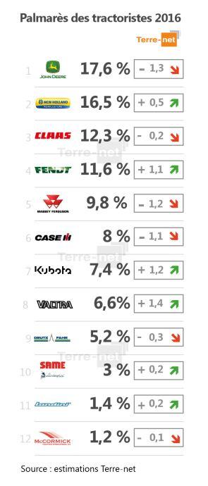 Toutes les parts de marché des tracteurs agricoles en France en 2016