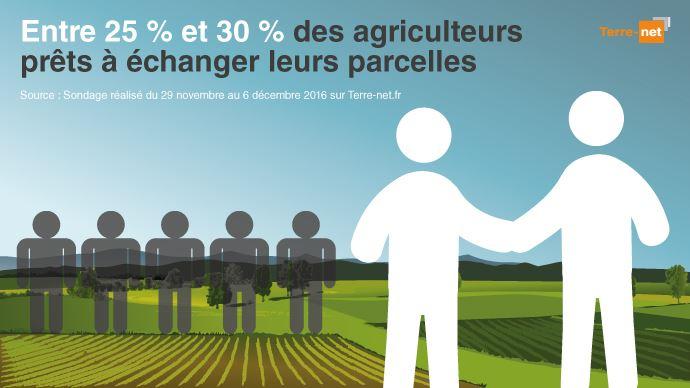 Echange de parcelles entre agriculteurs