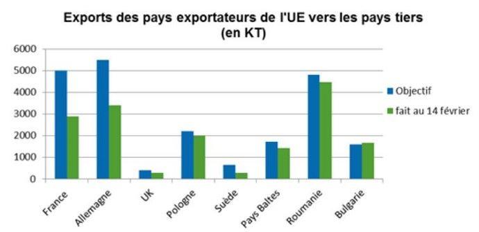Exportations des pays exportateurs européens vers les pays tiers, en milliers de tonnes