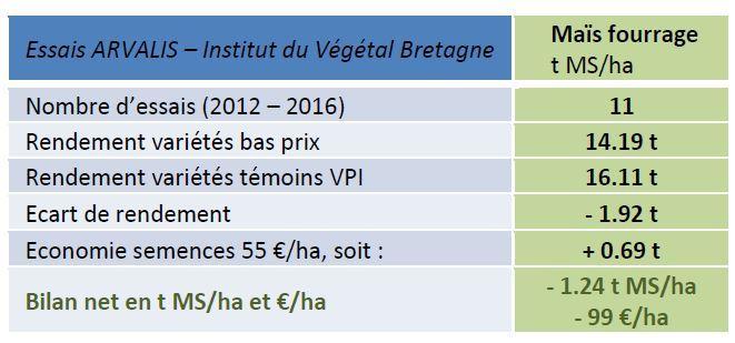 Essais Arvalis réalisés en Bretagne.