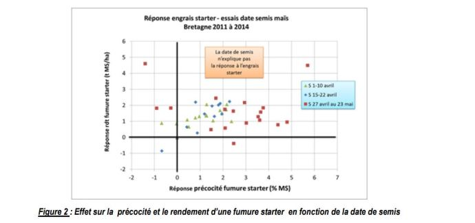 : Effet sur la précocité et le rendement d'une fumure starter en fonction de la date de semis