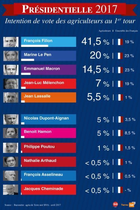 Intentions de vote des agriculteurs pour l'élection présidentielle 2017 en France