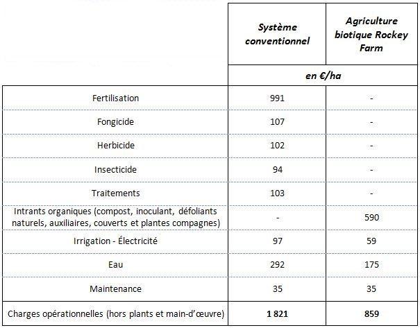 Comparaison des principales charges opérationnelles entre un système conventionnel économe du Colorado et le système agricole biotique de Rockey Farm.