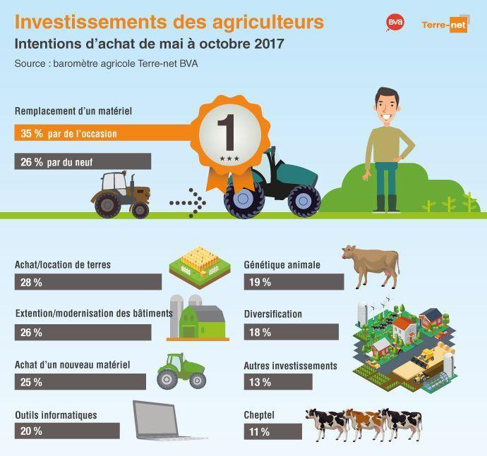 Intentions d'achat des agriculteurs entre mai et octobre 2017
