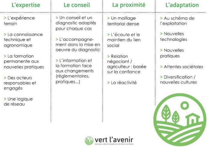 Vert l'avenir